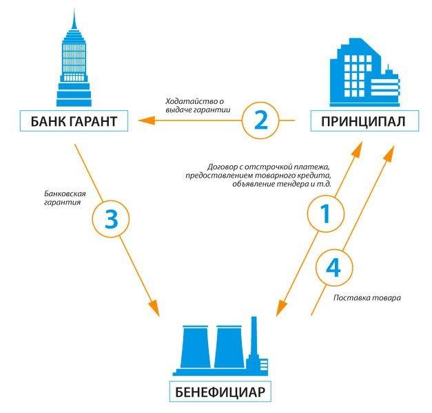 Схема банковской гарантии